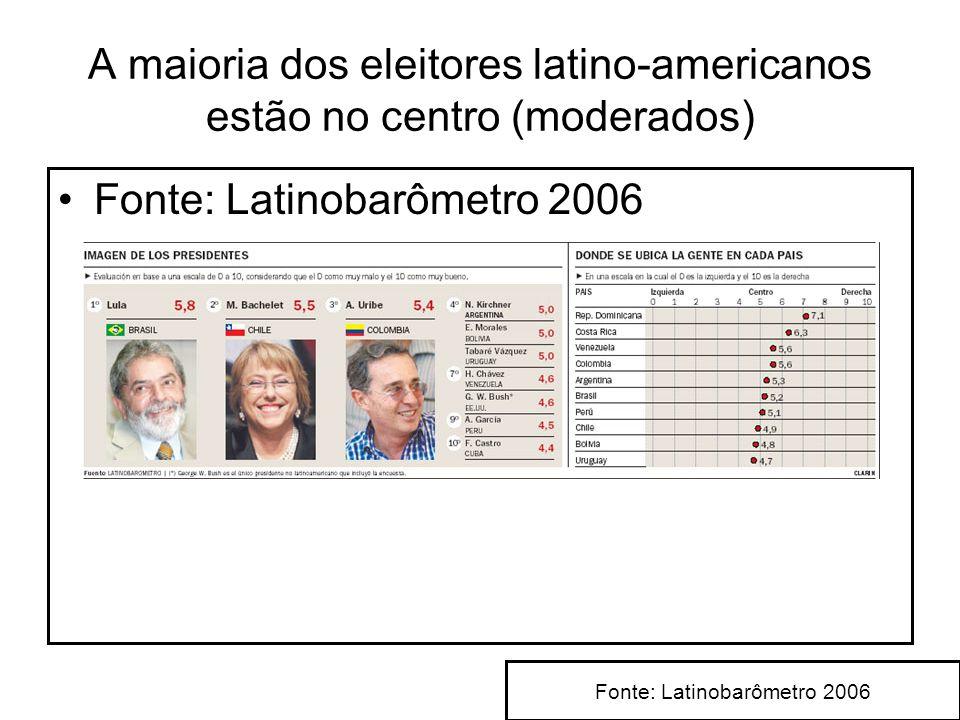 A maioria dos eleitores latino-americanos estão no centro (moderados) Fonte: Latinobarômetro 2006