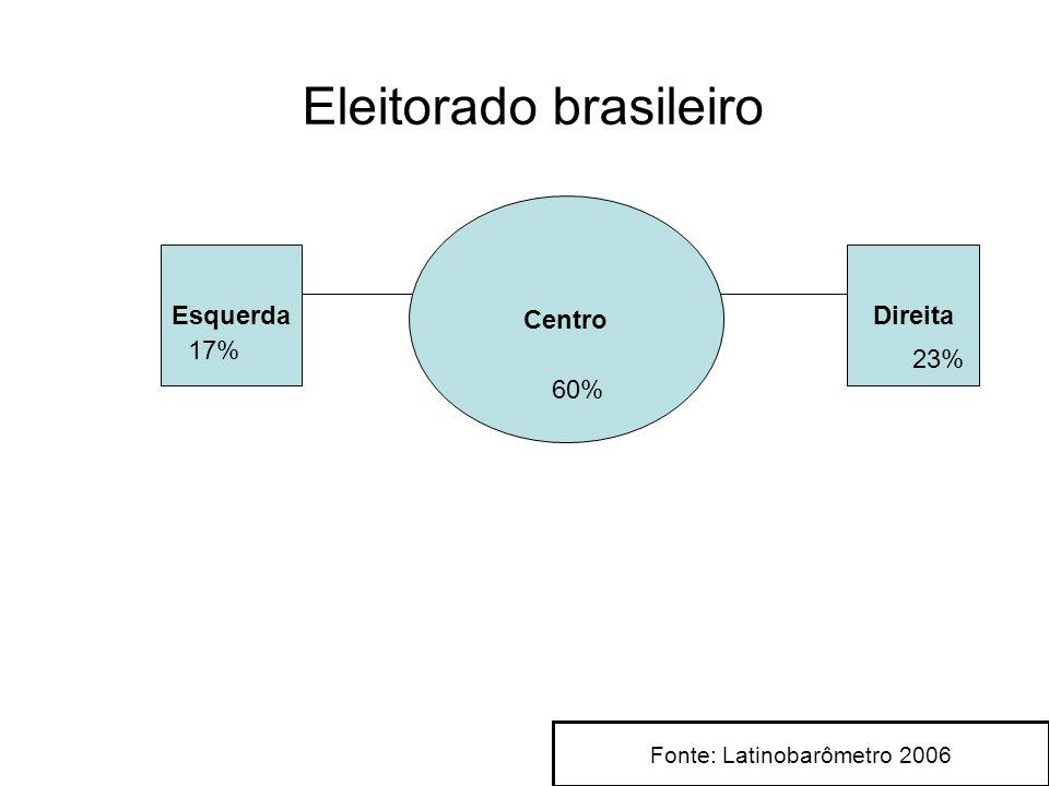 Esquerda Centro Direita Eleitorado brasileiro 17% 23% 60% Fonte: Latinobarômetro 2006