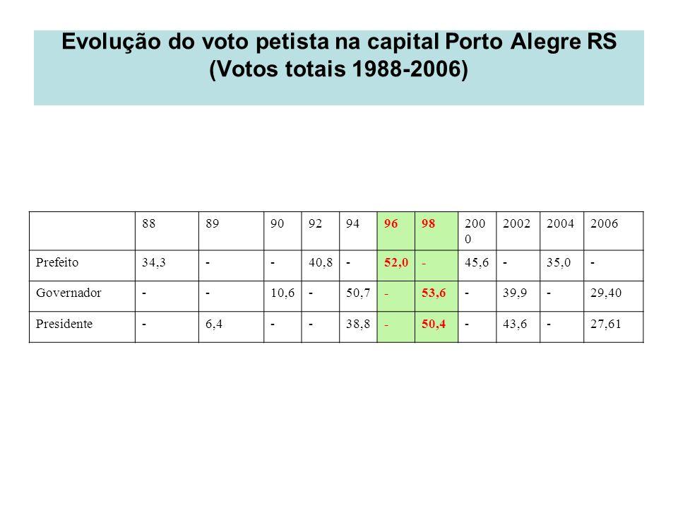 Evolução do voto petista na capital Porto Alegre RS (Votos totais 1988-2006) 88899092949698200 0 200220042006 Prefeito34,3--40,8-52,0-45,6-35,0- Gover