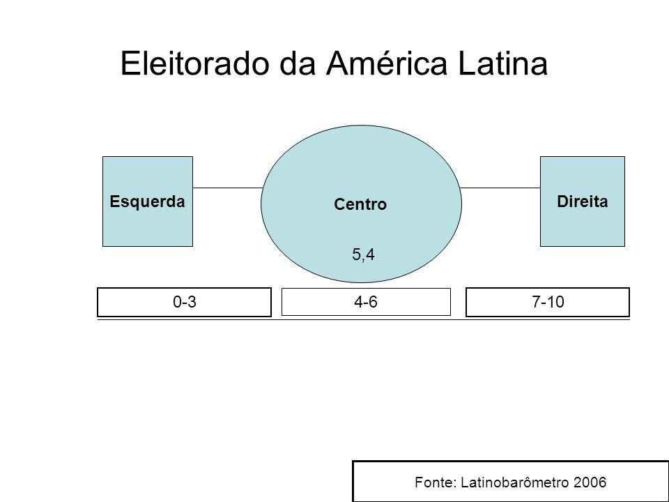 Eleitorado da América Latina Esquerda Centro Direita 7-10 5,4 0-3 4-6 Fonte: Latinobarômetro 2006
