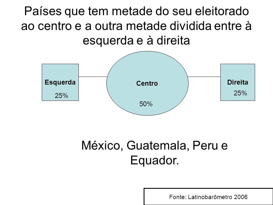 México, Guatemala, Peru e Equador. Países que tem metade do seu eleitorado ao centro e a outra metade dividida entre à esquerda e à direita Esquerda C
