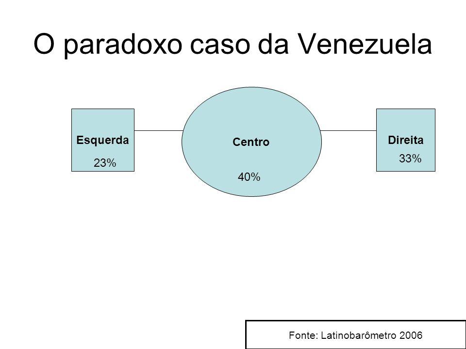 O paradoxo caso da Venezuela Esquerda Centro Direita 33% 40% 23% Fonte: Latinobarômetro 2006