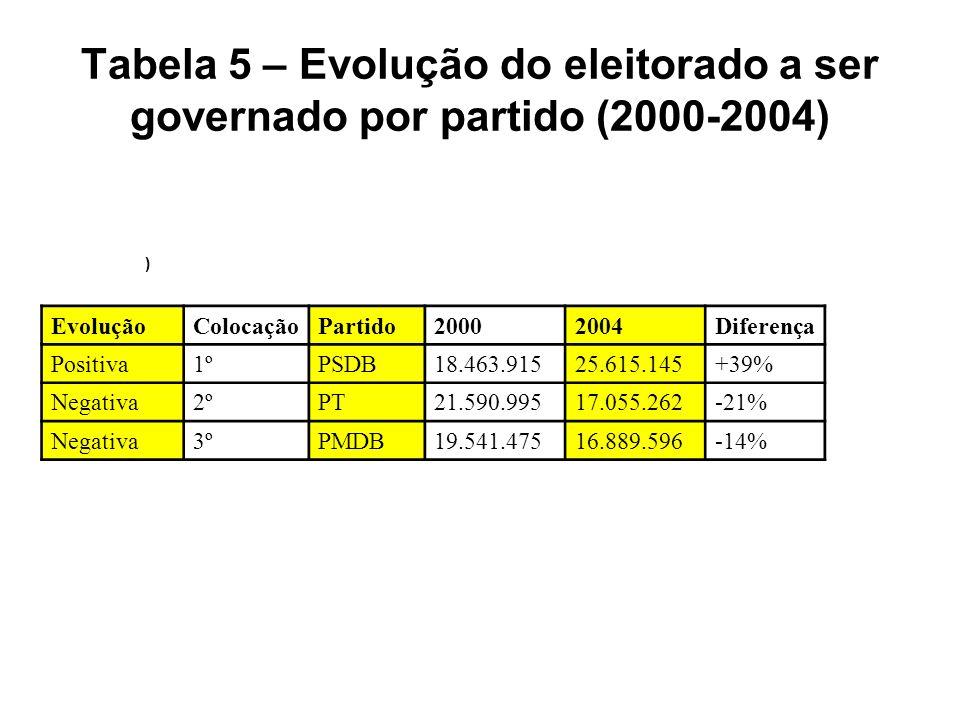 Tabela 5 – Evolução do eleitorado a ser governado por partido (2000-2004) ) EvoluçãoColocaçãoPartido20002004Diferença Positiva1ºPSDB18.463.91525.615.145+39% Negativa2ºPT21.590.99517.055.262-21% Negativa3ºPMDB19.541.47516.889.596-14%