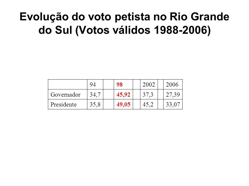 Evolução do voto petista no Rio Grande do Sul (Votos válidos 1988-2006) 949820022006 Governador34,745,9237,327,39 Presidente35,849,0545,233,07