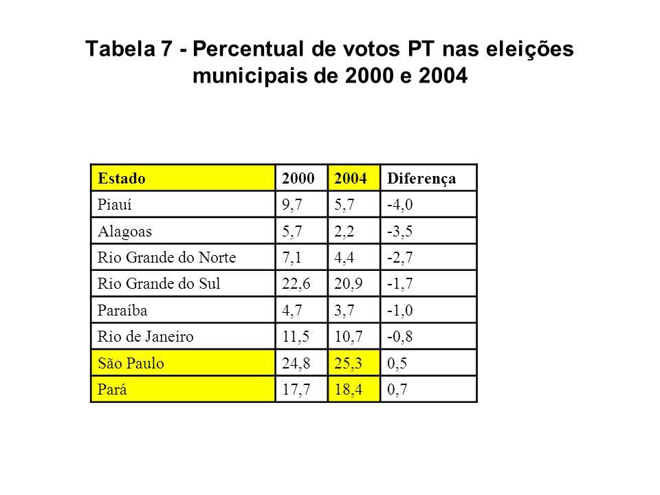 Tabela 7 - Percentual de votos PT nas eleições municipais de 2000 e 2004 Estado20002004Diferença Piauí9,75,7-4,0 Alagoas5,72,2-3,5 Rio Grande do Norte7,14,4-2,7 Rio Grande do Sul22,620,9-1,7 Paraíba4,73,7-1,0 Rio de Janeiro11,510,7-0,8 São Paulo24,825,30,5 Pará17,718,40,7