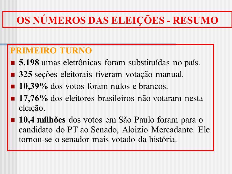 OS NÚMEROS DAS ELEIÇÕES - RESUMO PRIMEIRO TURNO 5.198 urnas eletrônicas foram substituídas no país. 325 seções eleitorais tiveram votação manual. 10,3