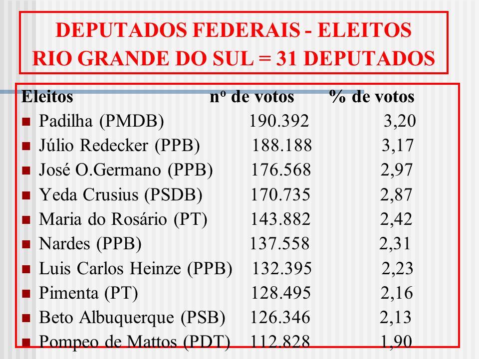 DEPUTADOS FEDERAIS - ELEITOS RIO GRANDE DO SUL = 31 DEPUTADOS Eleitos n o de votos % de votos Padilha (PMDB) 190.392 3,20 Júlio Redecker (PPB) 188.188