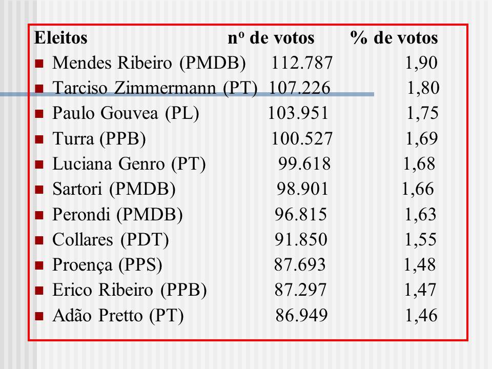 Eleitos n o de votos % de votos Mendes Ribeiro (PMDB) 112.787 1,90 Tarciso Zimmermann (PT) 107.226 1,80 Paulo Gouvea (PL) 103.951 1,75 Turra (PPB) 100