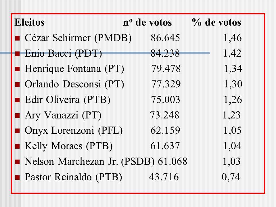 Eleitos n o de votos % de votos Cézar Schirmer (PMDB) 86.645 1,46 Enio Bacci (PDT) 84.238 1,42 Henrique Fontana (PT) 79.478 1,34 Orlando Desconsi (PT)