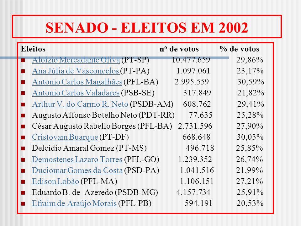 SENADO - ELEITOS EM 2002 Eleitos n o de votos % de votos Aloizio Mercadante Oliva (PT-SP) 10.477.659 29,86% Aloizio Mercadante Oliva Ana Júlia de Vasc