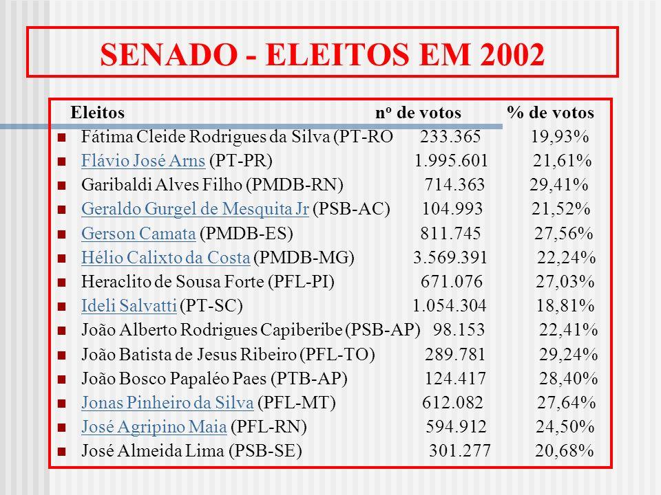 SENADO - ELEITOS EM 2002 Eleitos n o de votos % de votos Fátima Cleide Rodrigues da Silva (PT-RO 233.365 19,93% Flávio José Arns (PT-PR) 1.995.601 21,