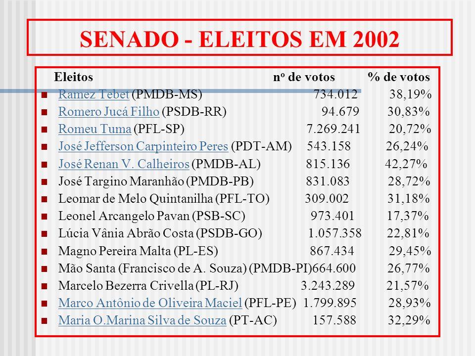 SENADO - ELEITOS EM 2002 Eleitos n o de votos % de votos Ramez Tebet (PMDB-MS) 734.012 38,19% Ramez Tebet Romero Jucá Filho (PSDB-RR) 94.679 30,83% Ro