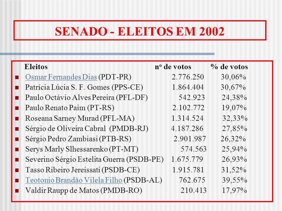 SENADO - ELEITOS EM 2002 Eleitos n o de votos % de votos Osmar Fernandes Dias (PDT-PR) 2.776.250 30,06% Osmar Fernandes Dias Patrícia Lúcia S. F. Gome