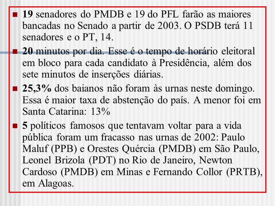 19 senadores do PMDB e 19 do PFL farão as maiores bancadas no Senado a partir de 2003. O PSDB terá 11 senadores e o PT, 14. 20 minutos por dia. Esse é