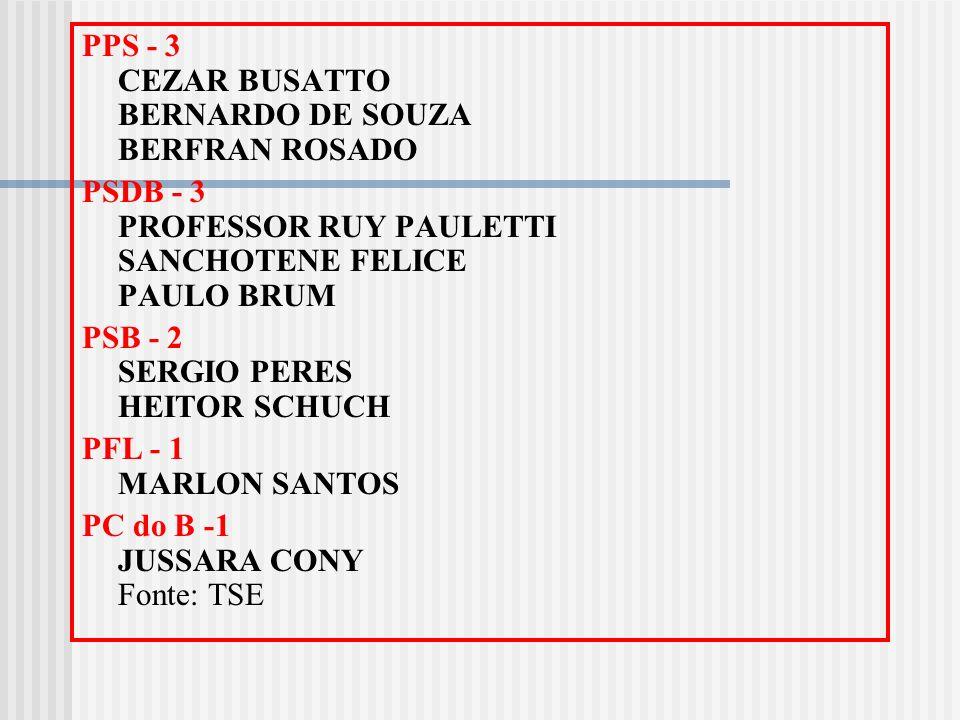 PPS - 3 CEZAR BUSATTO BERNARDO DE SOUZA BERFRAN ROSADO PSDB - 3 PROFESSOR RUY PAULETTI SANCHOTENE FELICE PAULO BRUM PSB - 2 SERGIO PERES HEITOR SCHUCH