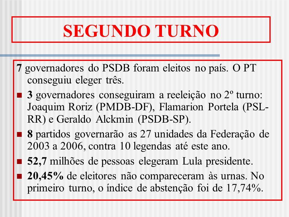 SEGUNDO TURNO 7 governadores do PSDB foram eleitos no país. O PT conseguiu eleger três. 3 governadores conseguiram a reeleição no 2º turno: Joaquim Ro