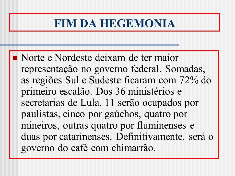 FIM DA HEGEMONIA Norte e Nordeste deixam de ter maior representação no governo federal. Somadas, as regiões Sul e Sudeste ficaram com 72% do primeiro