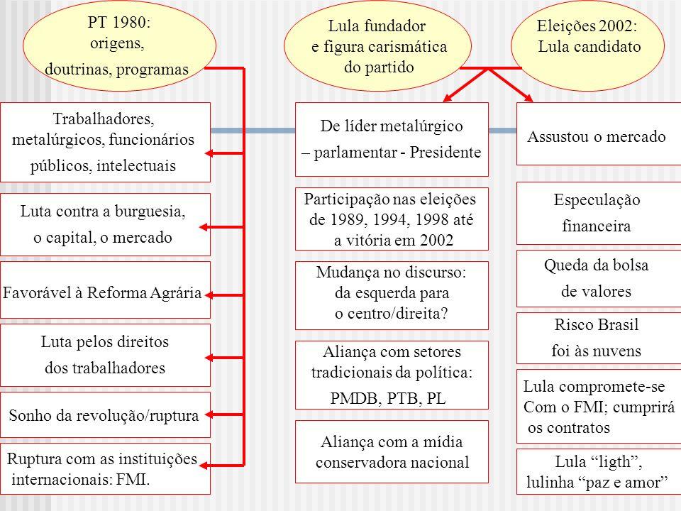 PT 1980: origens, doutrinas, programas Trabalhadores, metalúrgicos, funcionários públicos, intelectuais Luta contra a burguesia, o capital, o mercado