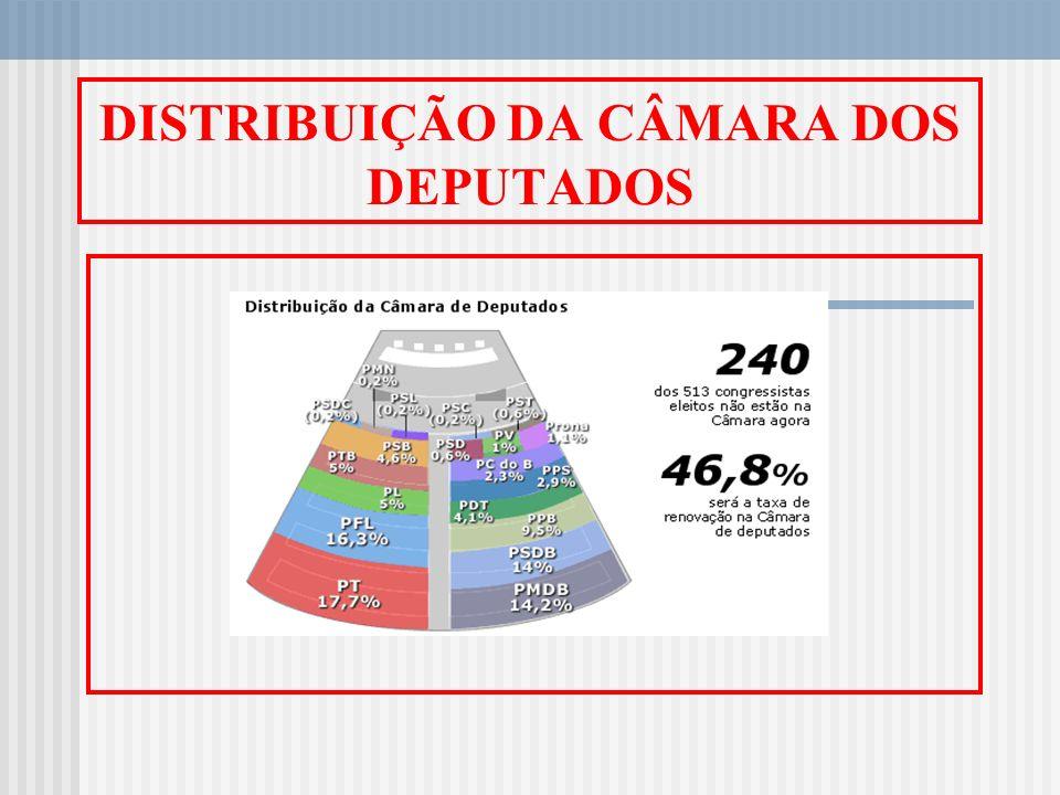 SENADO - ELEITOS EM 2002 Eleitos n o de votos % de votos Aloizio Mercadante Oliva (PT-SP) 10.477.659 29,86% Aloizio Mercadante Oliva Ana Júlia de Vasconcelos (PT-PA) 1.097.061 23,17% Ana Júlia de Vasconcelos Antonio Carlos Magalhães (PFL-BA) 2.995.559 30,59% Antonio Carlos Magalhães Antonio Carlos Valadares (PSB-SE) 317.849 21,82% Antonio Carlos Valadares Arthur V.
