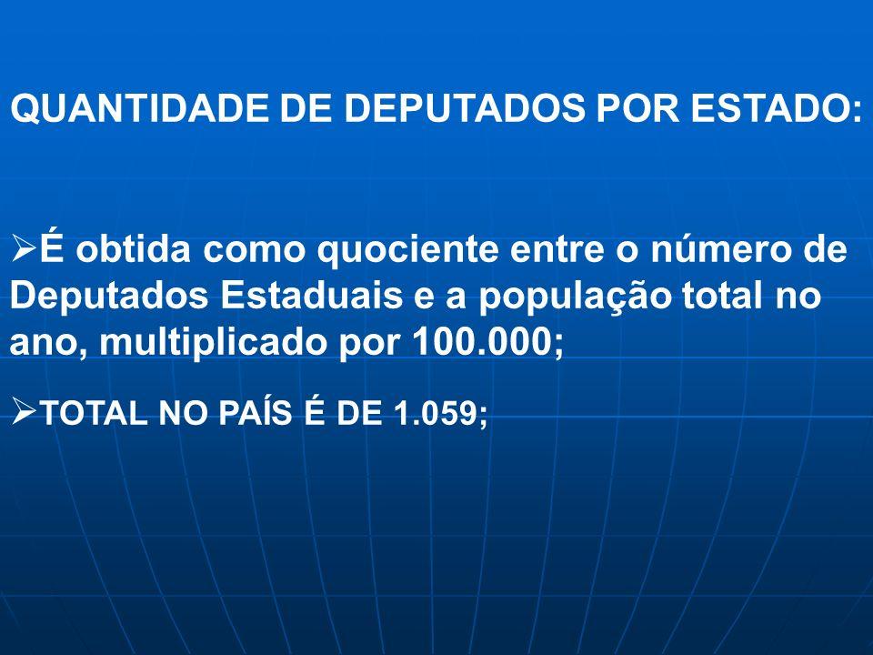 QUANTIDADE DE DEPUTADOS POR ESTADO: É obtida como quociente entre o número de Deputados Estaduais e a população total no ano, multiplicado por 100.000; TOTAL NO PAÍS É DE 1.059;