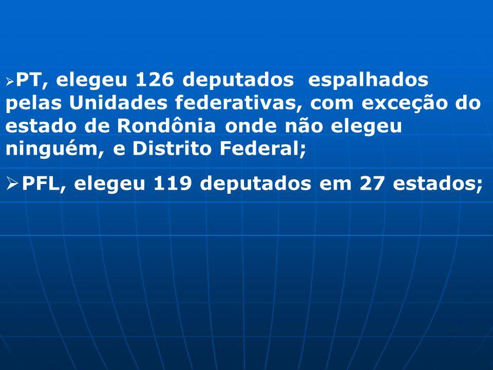 PT, elegeu 126 deputados espalhados pelas Unidades federativas, com exceção do estado de Rondônia onde não elegeu ninguém, e Distrito Federal; PFL, elegeu 119 deputados em 27 estados;