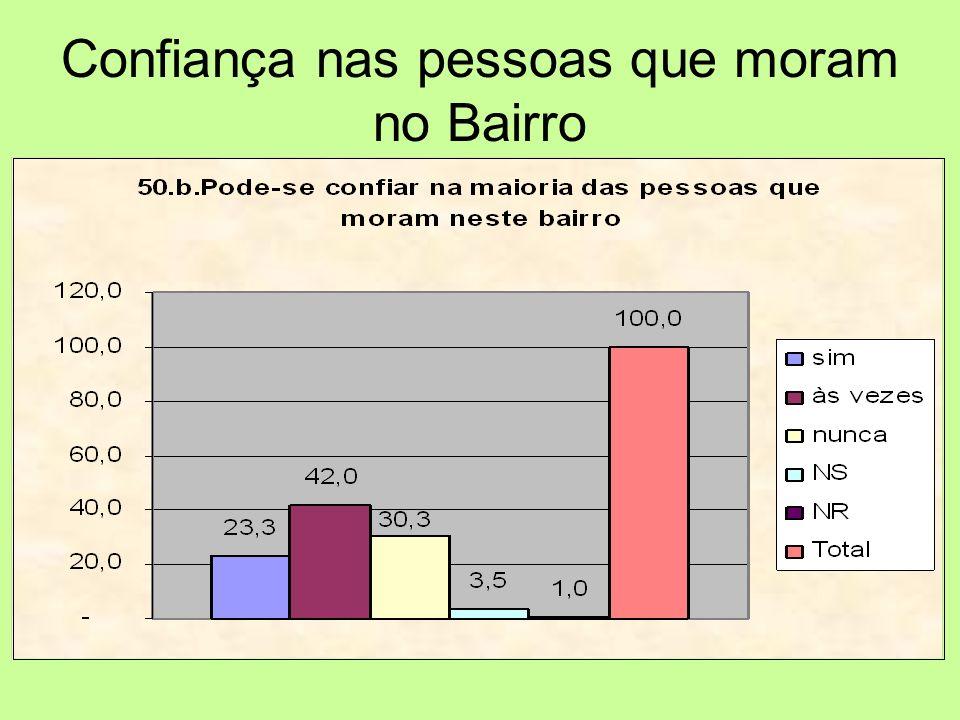 Confiança nas pessoas que moram no Bairro
