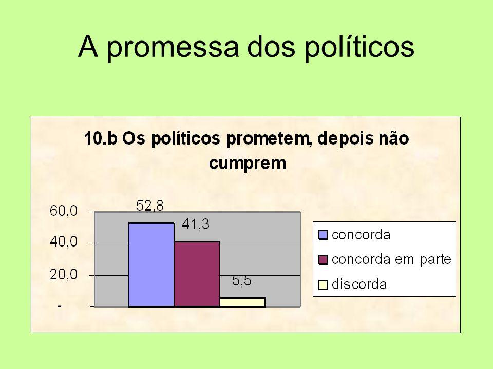A promessa dos políticos
