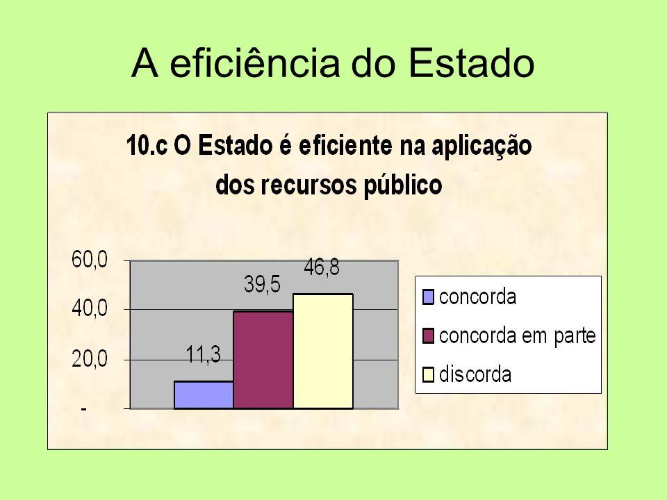 A eficiência do Estado
