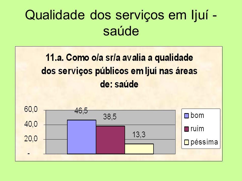 Qualidade dos serviços em Ijuí - saúde