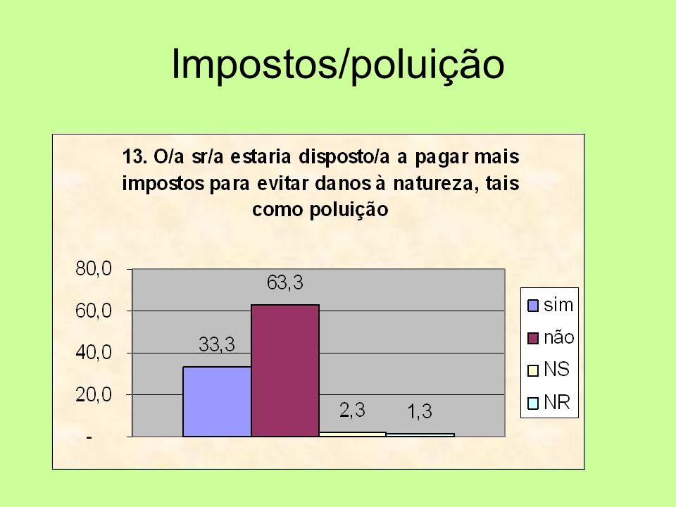 Impostos/poluição
