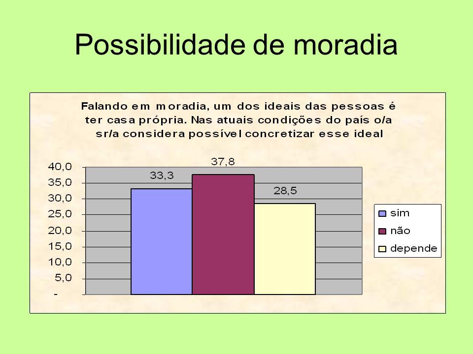 Possibilidade de moradia