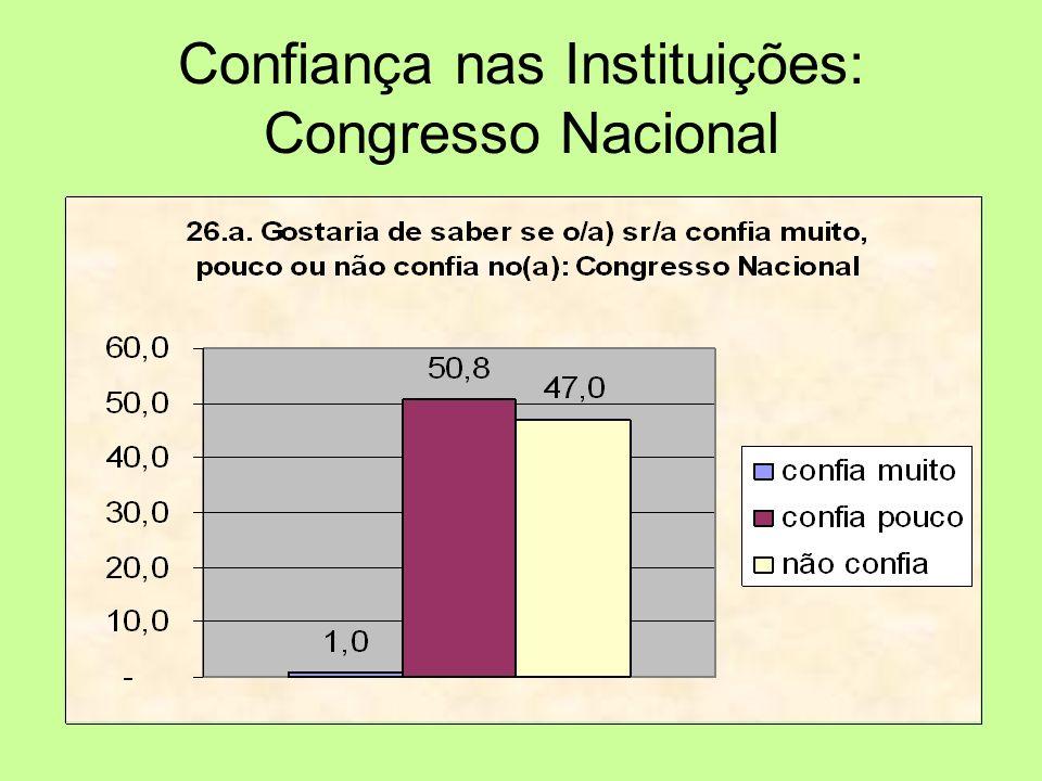 Confiança nas Instituições: Congresso Nacional
