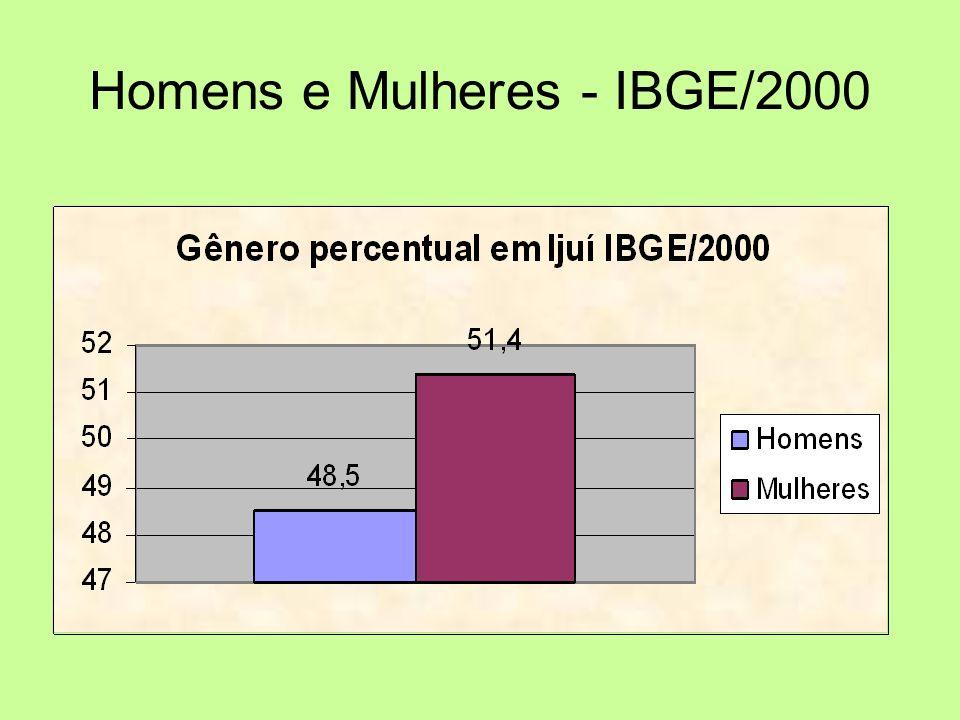 Homens e Mulheres - IBGE/2000