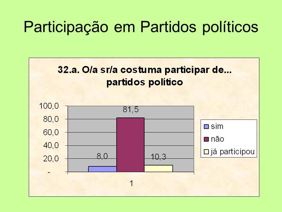 Participação em Partidos políticos