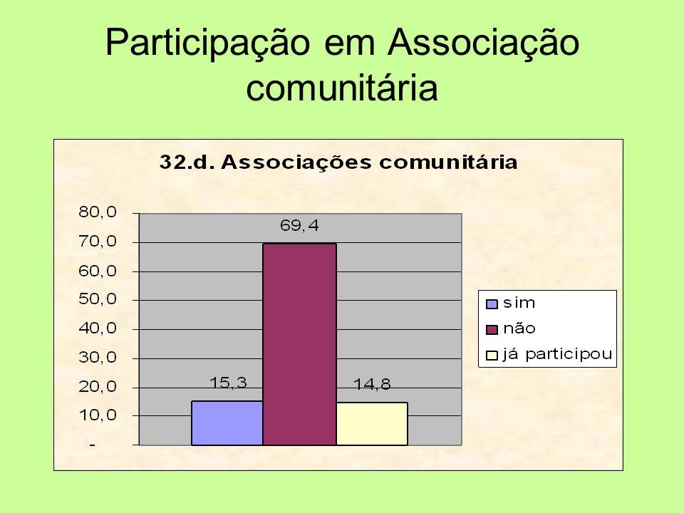 Participação em Associação comunitária