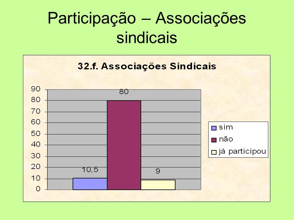Participação – Associações sindicais