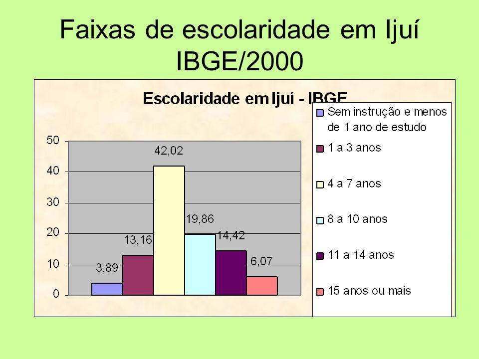 Faixas de escolaridade em Ijuí IBGE/2000