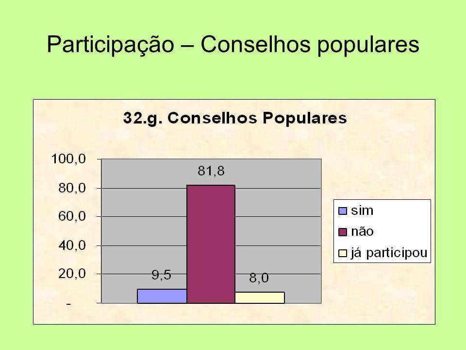 Participação – Conselhos populares