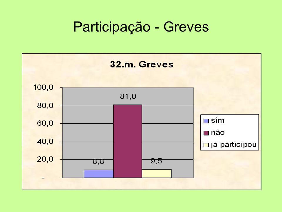Participação - Greves