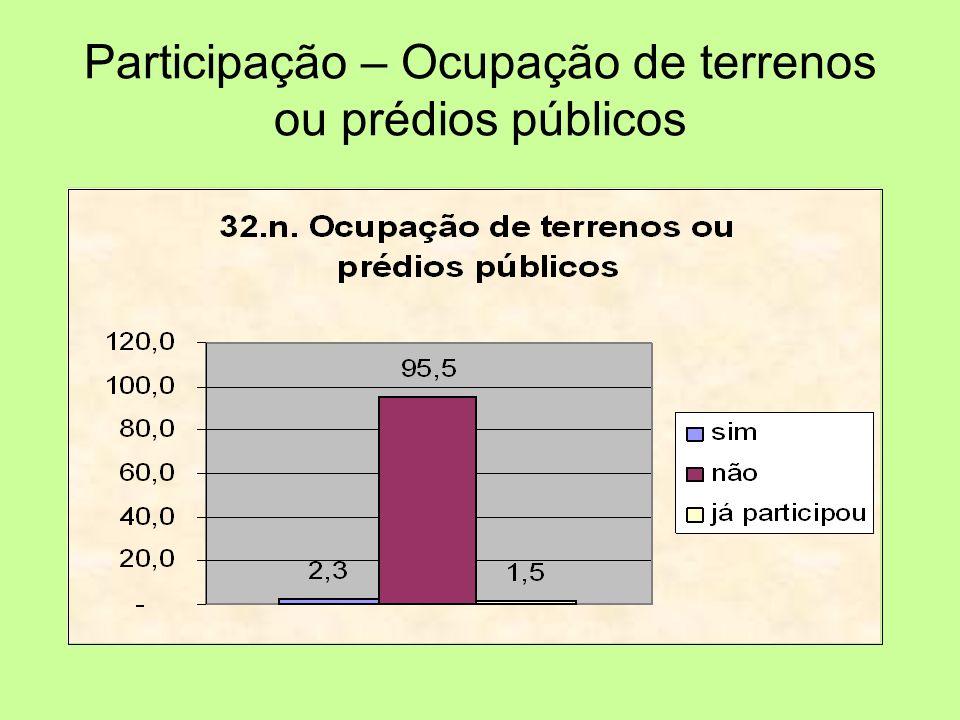 Participação – Ocupação de terrenos ou prédios públicos
