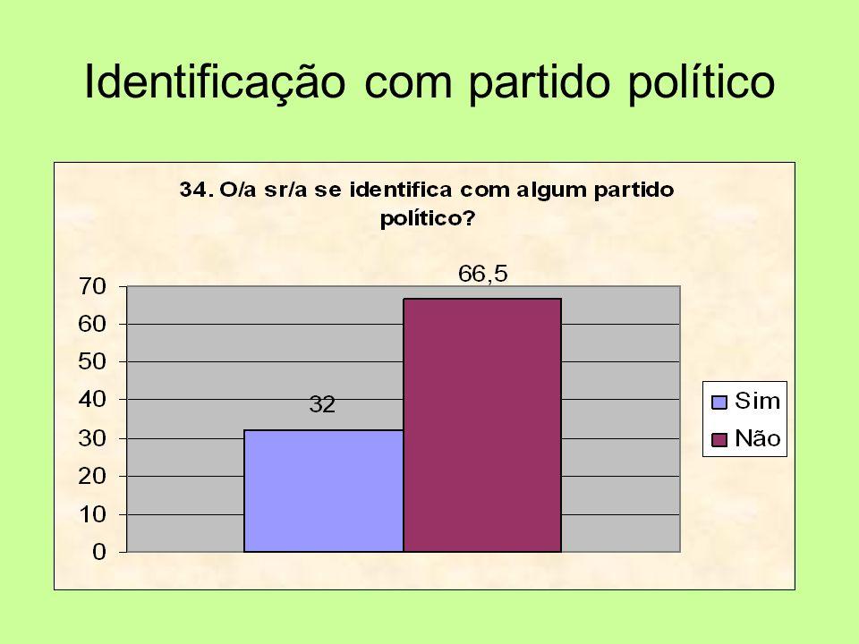 Identificação com partido político