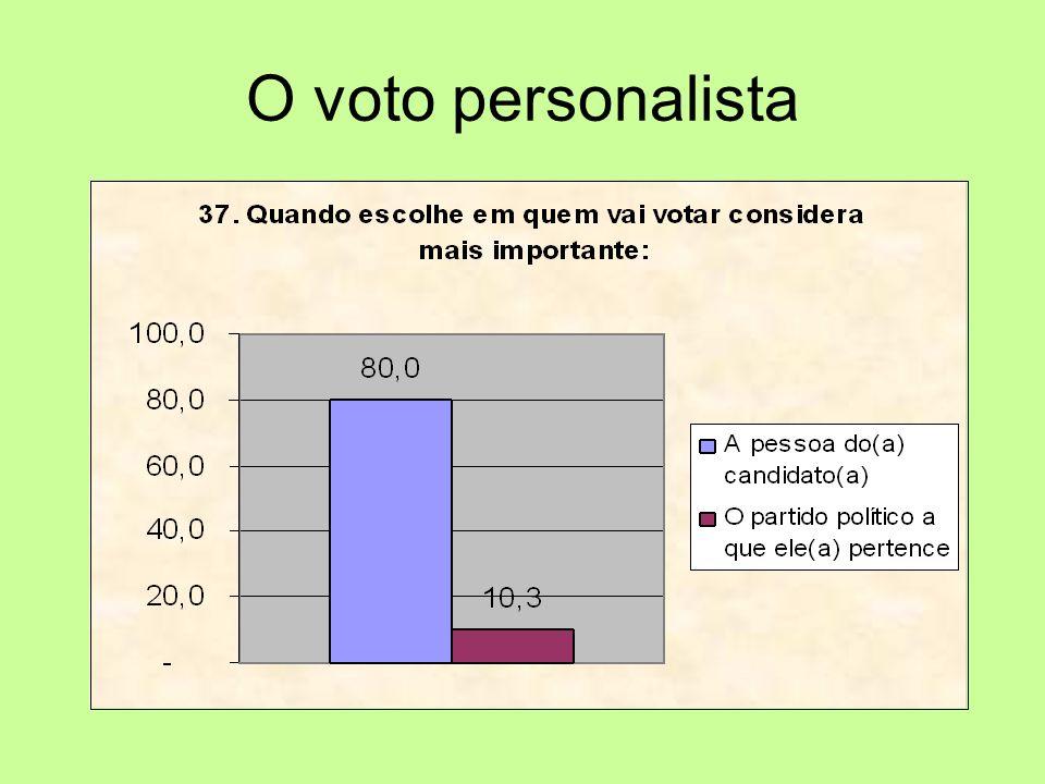 O voto personalista