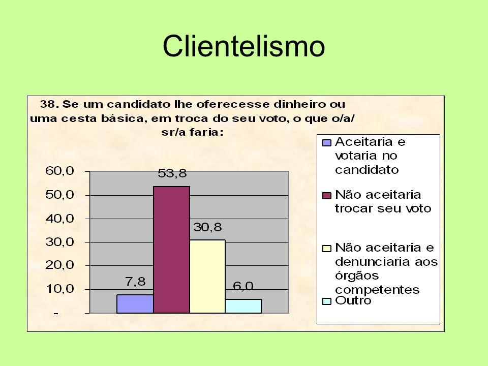 Clientelismo