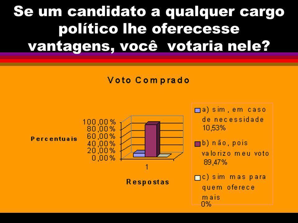 Se um candidato a qualquer cargo político lhe oferecesse vantagens, você votaria nele?