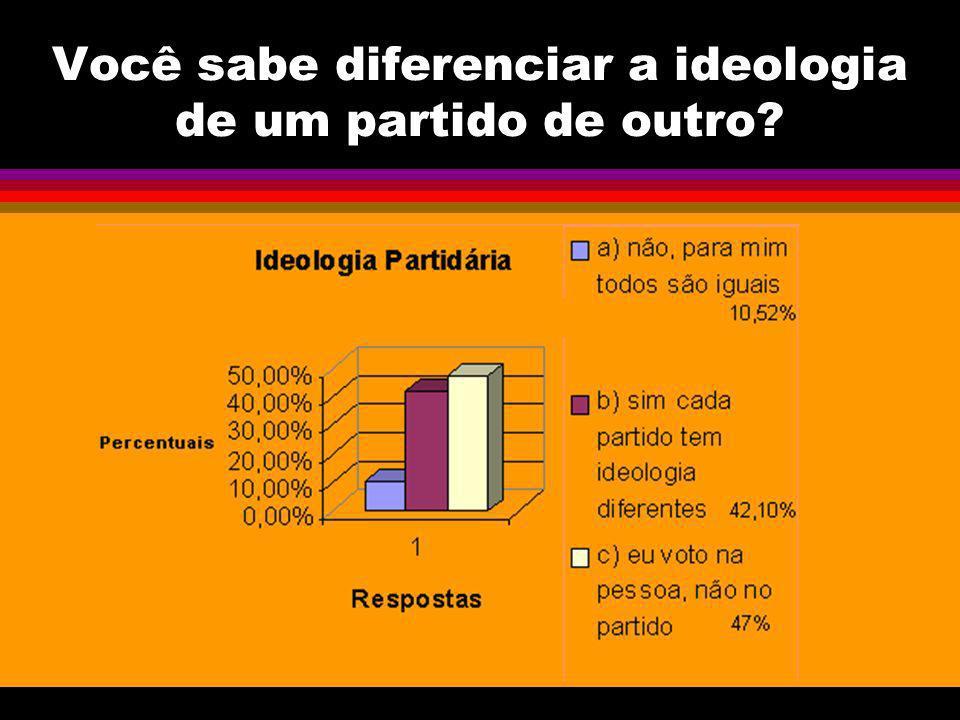 Você sabe diferenciar a ideologia de um partido de outro?
