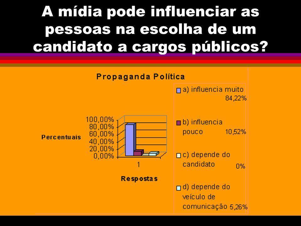 A mídia pode influenciar as pessoas na escolha de um candidato a cargos públicos?