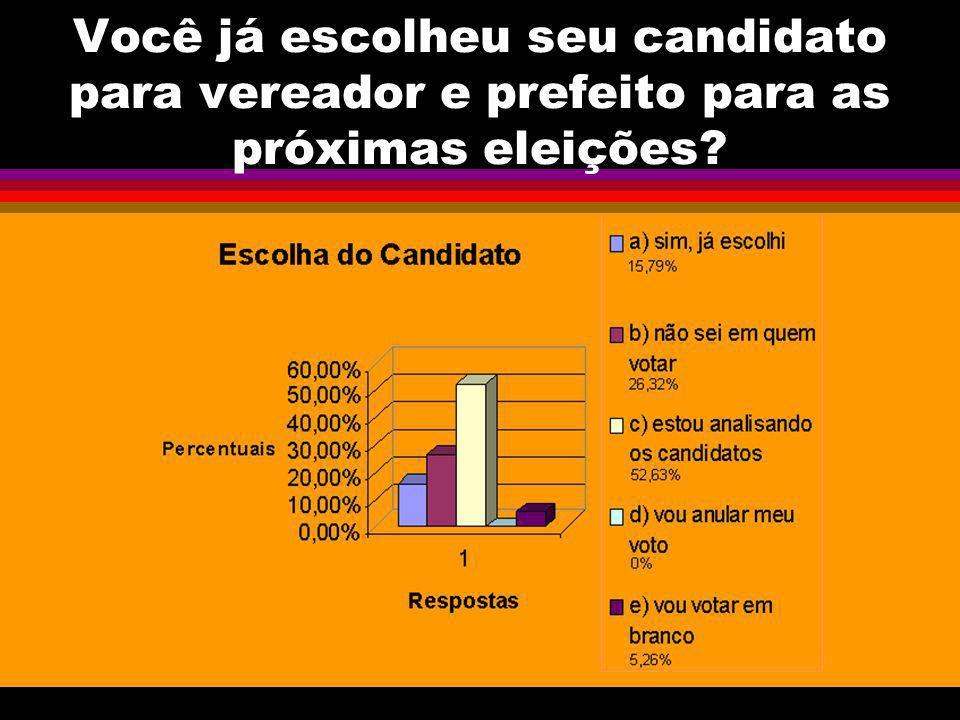 Você já escolheu seu candidato para vereador e prefeito para as próximas eleições?