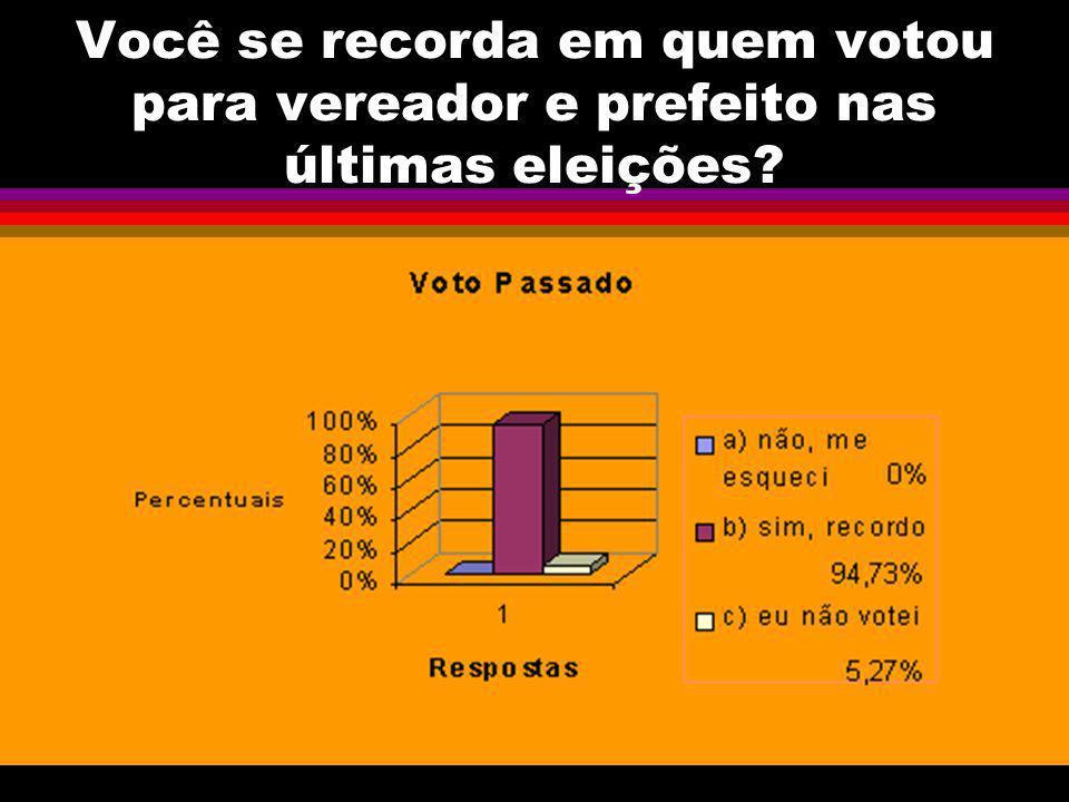 Você se recorda em quem votou para vereador e prefeito nas últimas eleições?