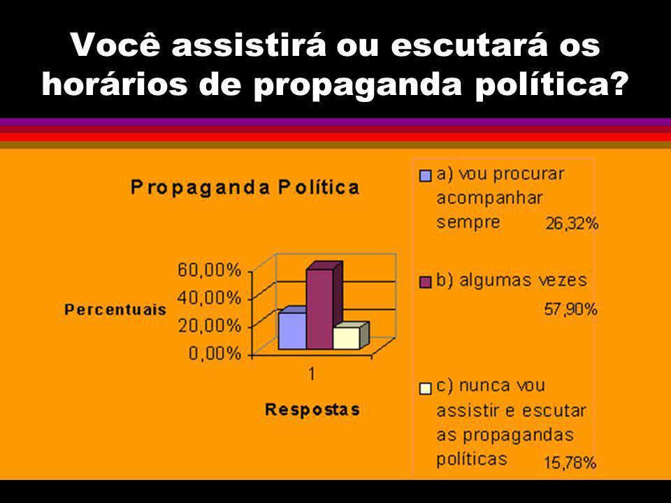 Você assistirá ou escutará os horários de propaganda política?