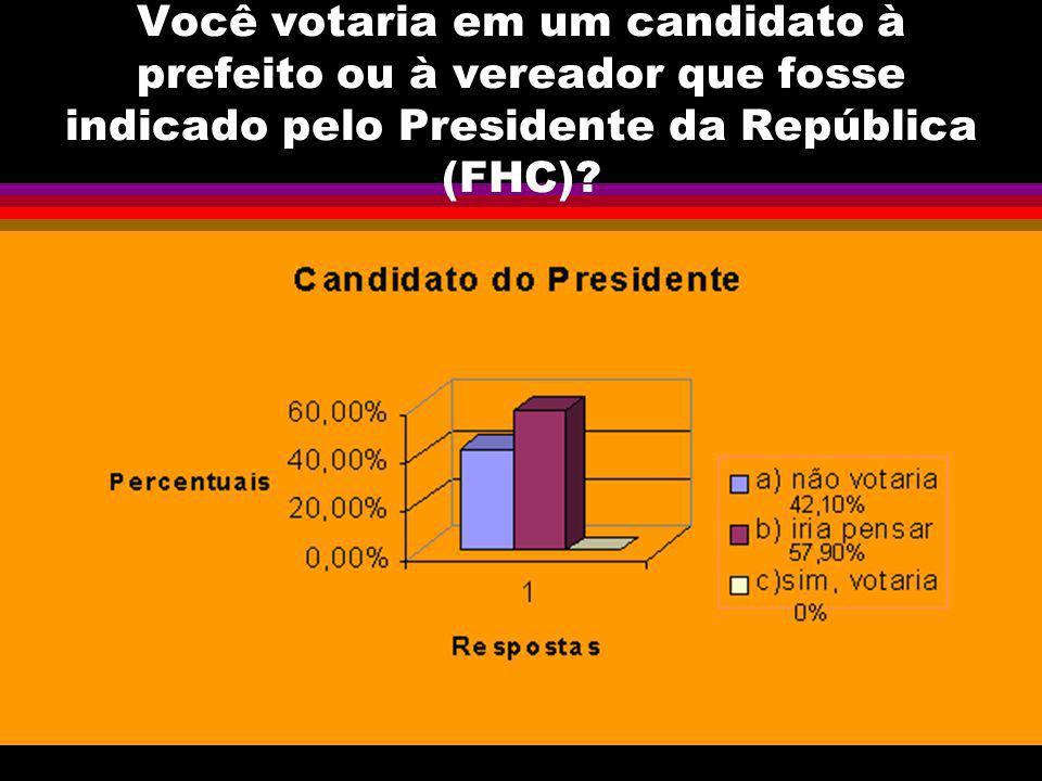 Você votaria em um candidato à prefeito ou à vereador que fosse indicado pelo Presidente da República (FHC)?